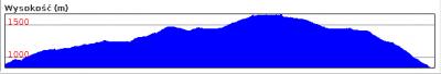 Wykres wysokości
