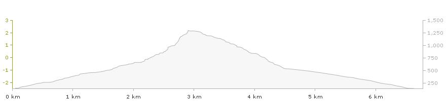 Wykres wysokości trasy