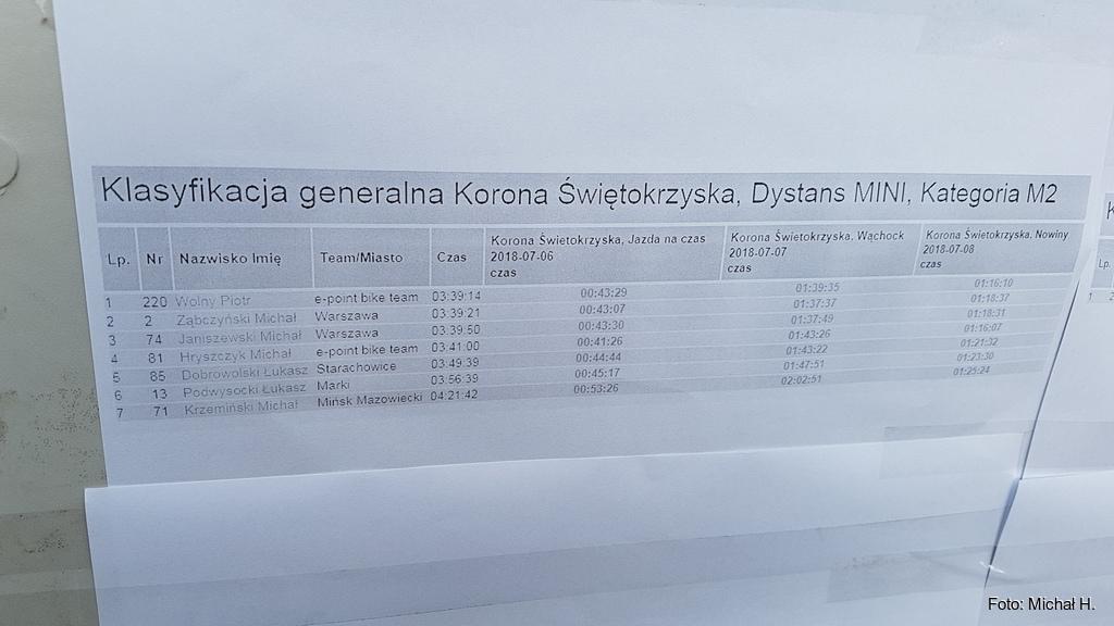 Wyniki klasyfikacji generalnej